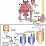 Pneumatic Conveying – Dense Phase
