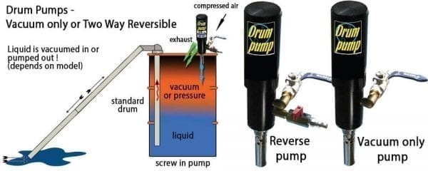 Fast Fluid Recovery Vacuum Drum Pump Materials Handling