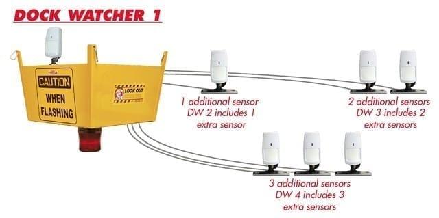 Dock Watcher 1, 2, 3, 4