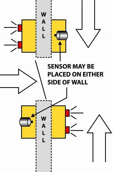 Look Out Collision Awareness Sensors Materials Handling