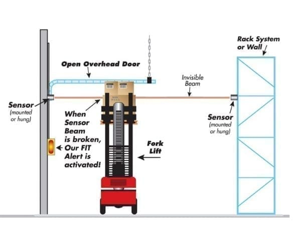 Look Out Overhead Sensors - Side Approach to Open Overhead Door