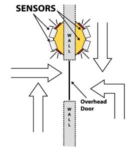Overhead Door 4 Top View Diagram