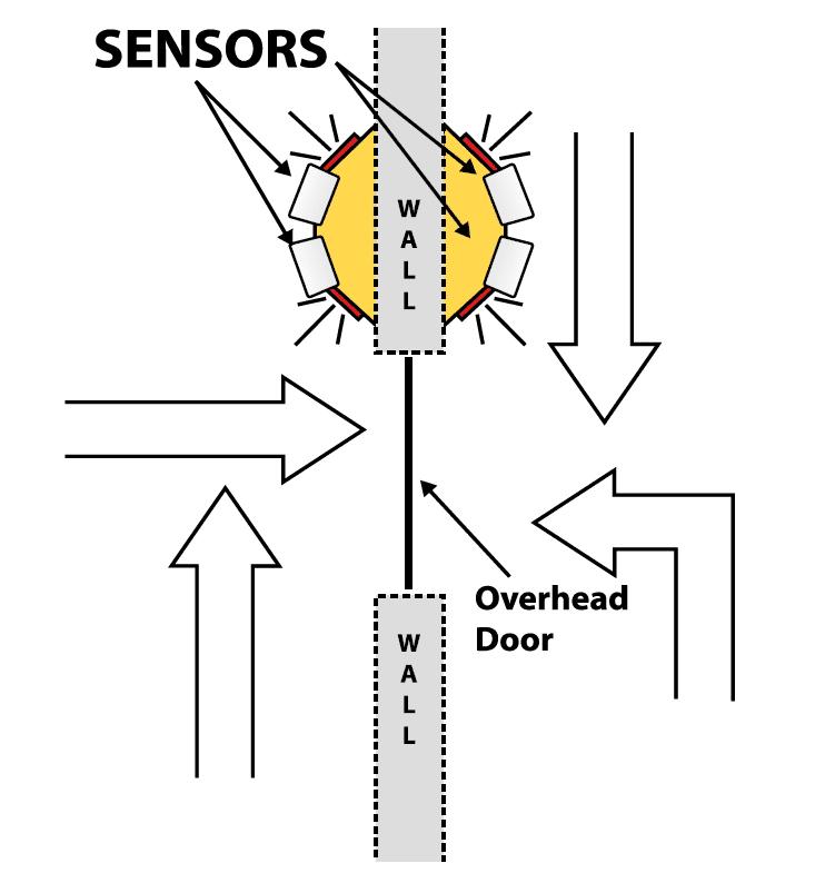 look out overhead door monitors