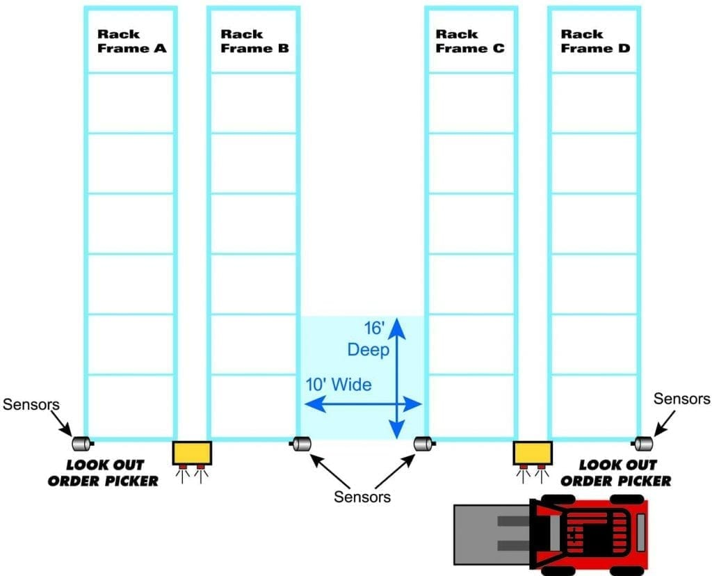 Order Picker and Collision Awareness Floor Plan
