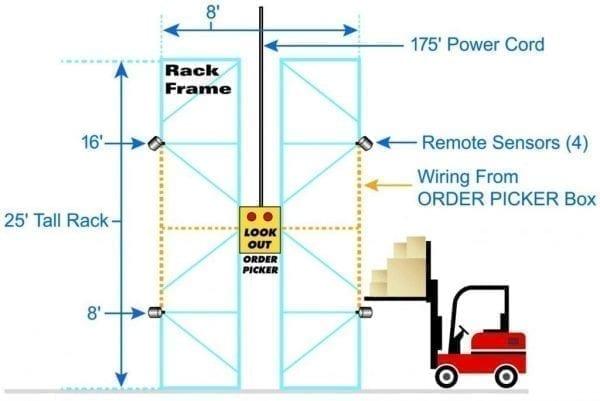 Order Picker and Collision Awareness Floor Plan
