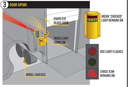 Smart Chock Vehicle Restraint Materials Handling