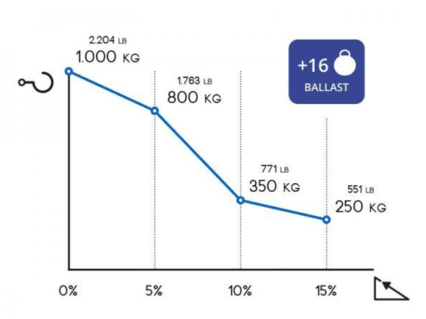 Zally M1 Technical Graph