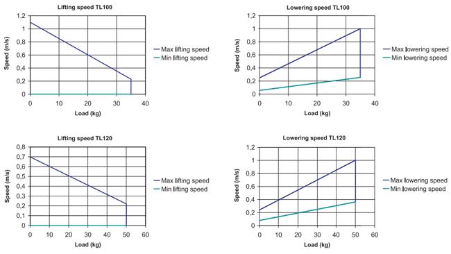 Technical Data Vaculex TL